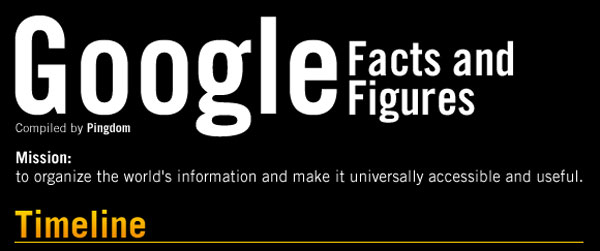 Desain Infografik Keren dan Informatif - Infografik tentang Google