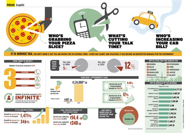 Desain Infografik Keren dan Informatif - Infografik tentang Layanan Pajak