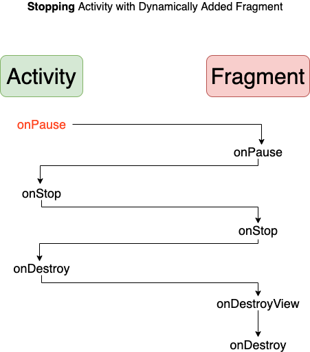 fragment lifecycle in android