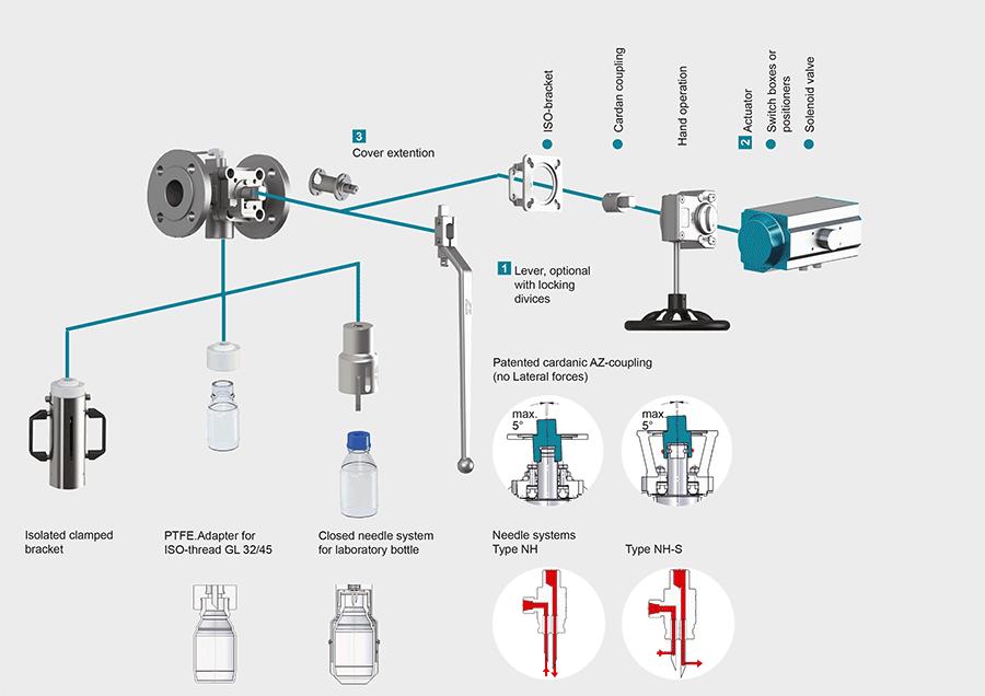 Sampling System for Liquids