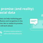 Digital Marketing News: Social Media Trends, What CMOs Search For & Mobile Ads Soar