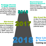 A Look Back at a Great 2017: 5 Major Moz Product Investments and a Sneak Peek Into 2018