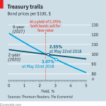 Why it makes sense to invest in Treasury bonds