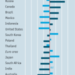 Dear oil helps some emerging economies and harms others