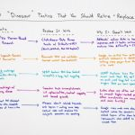 "SEO ""Dinosaur"" Tactics That You Should Retire – Whiteboard Friday"