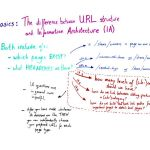 The Difference Between URL Structure and Information Architecture – Whiteboard Friday