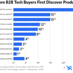 B2B Marketing News: B2B Buying Disconnect Study, Google's SERP Video Carousels, B2B Event ROI Data, & Instagram's New Story Reactions