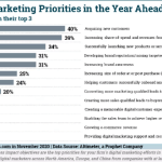 B2B Marketing News: Digital Marketing Priorities, Ultimate CX, B2B Burnout, The Power of Podcasting