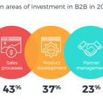 B2B Marketing News: Top B2B Investments For 2021, LinkedIn's New Company Product Pages, Adobe's CX Report, & Google's 3D Search Content