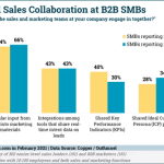 B2B Marketing News: How B2B Tech Marketing Is Changing, The Rising Influence of Online Communities, B2B Sales & Marketing Sharing Study, & Brand vs Direct Response Campaign Report