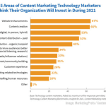 B2B Marketing News: B2B Tech Content Marketing Priorities, Spotify Podcast Audience Tops Apple, & LinkedIn's New Video Cover Stories