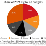 B2B Marketing News: Influencer Ad Budgets Rise, B2B Buyer Report, Stellar US Ad Market Spending Increase, Zoom's Immersive View, & LinkedIn's LXP
