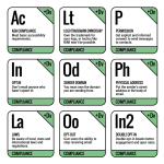 Elements of Infrastructure: Breaking down MarTech's Email Marketing Periodic Table