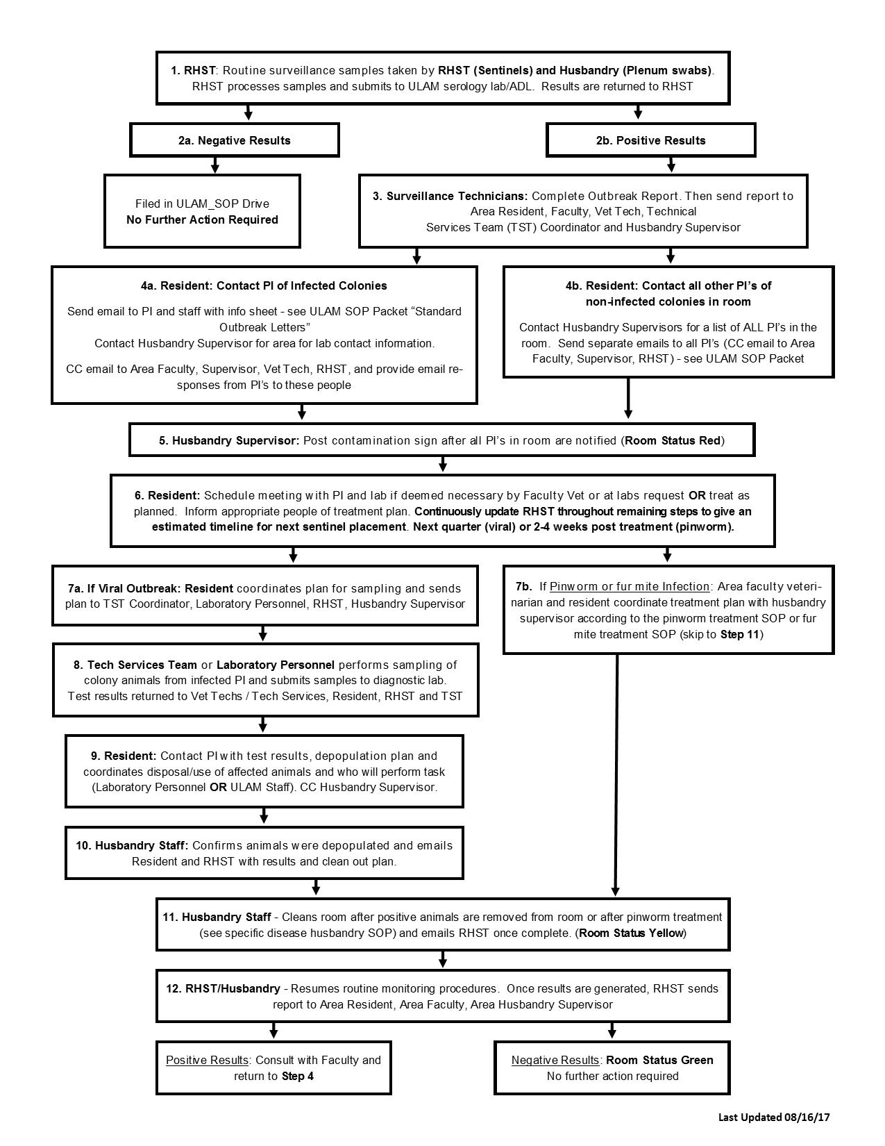 Veterinary Anesthesia Monitoring Chart Template