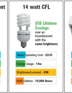 Https az voecnd img webcontent also led watt conversion  light replacement guide idavidmcallen rh wordpress