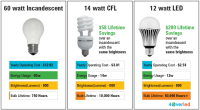 LED Watt Conversion & Light Replacement Guide
