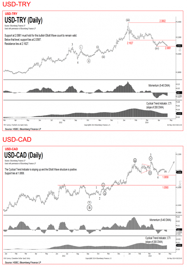 Cad To Usd Bloomberg : bloomberg, Elliot, Technical, Analysis, Charts, (AUD,, Gold)