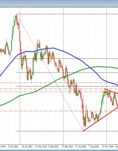Eurjpy backs further away from the week ma also forex technical analysis rh forexlive