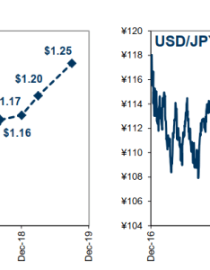 Goldman sachs forecasts for eur usd and jpy longs gonna like this also rh forexlive