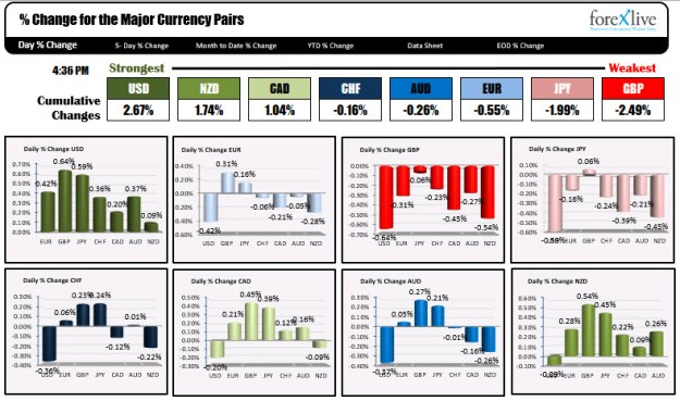 The USD was the strongest while the GBP was the weakest today.