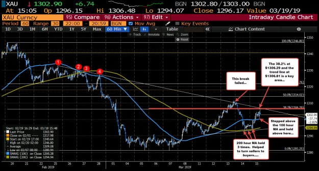 200 hour MA support held. Break above the 100 hour MA but stalls at a dual resistance target at $1306.29-81 area