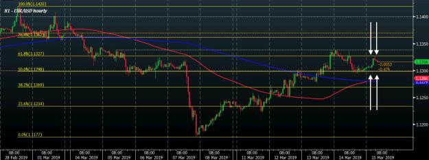 EUR/USD H1 15-03
