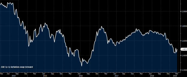 EUR 5y inflation swap