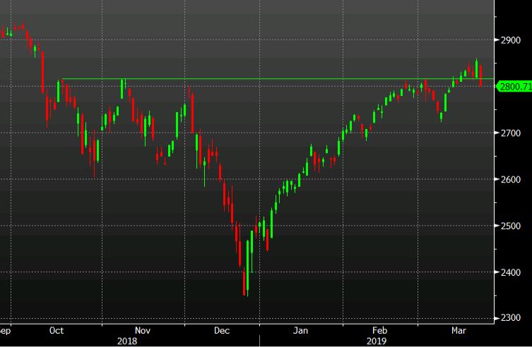 S&P 500 closes at the lows