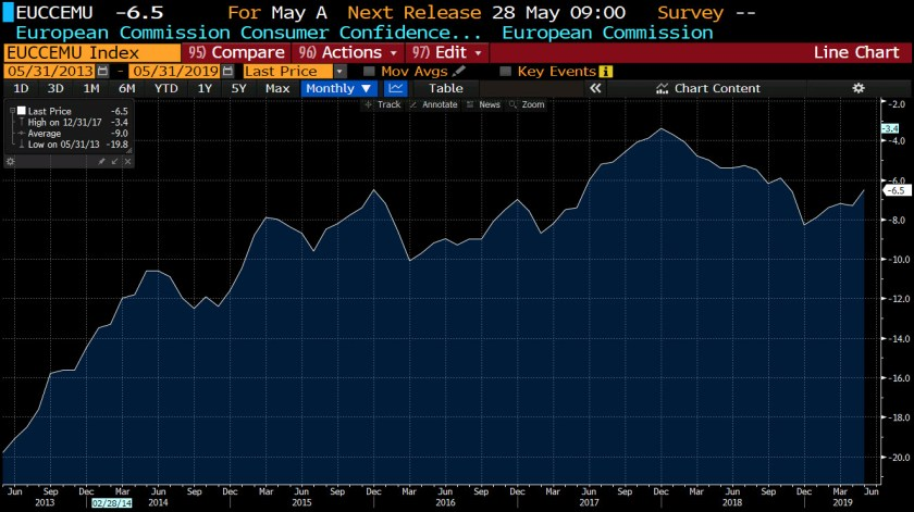 Eurozone consumer confidence for May 2019
