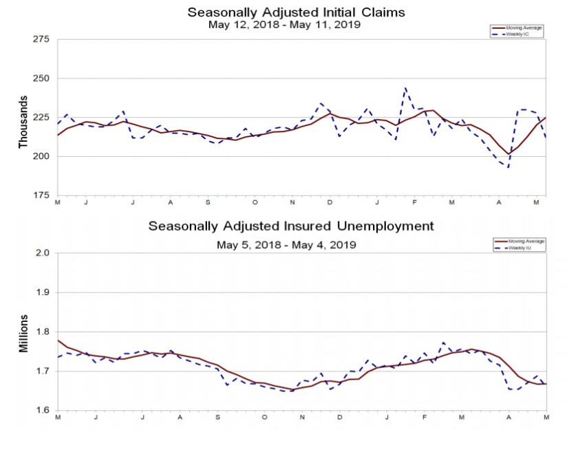 US initial jobless claims seasonally adjusted