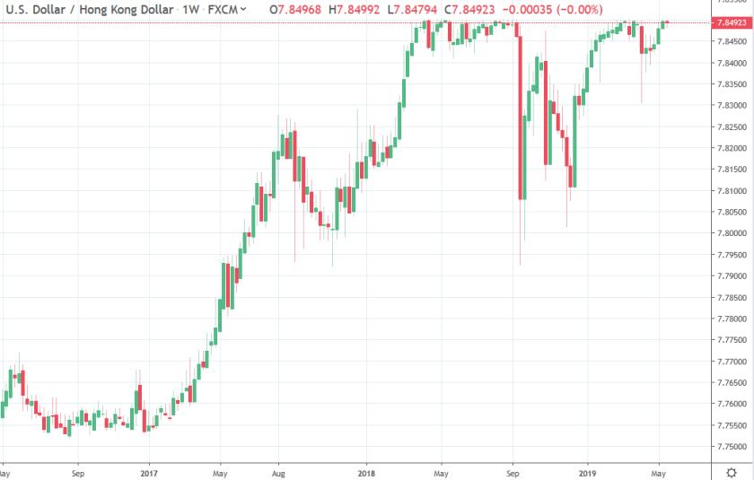 Kyle Bass is short the HKD Hong Kong Monetary Authority peg