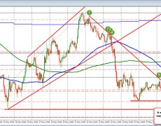 USDJPY stays below topside trend line