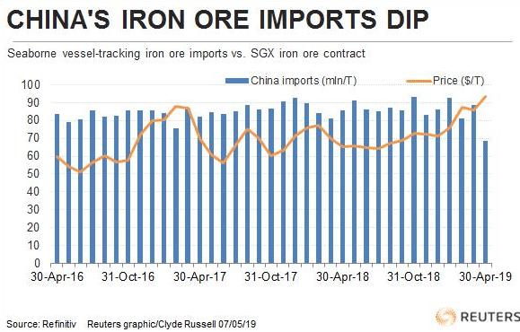 Explaining the Iron Ore and Australian Dollar divergence