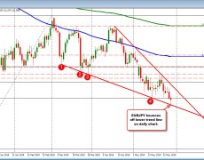 EURJPY bounces off lower trend line(s)