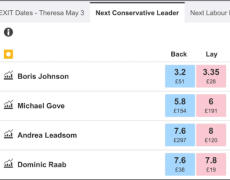 Boris Johnson still favourite in Tory leadership contest despite misconduct claims
