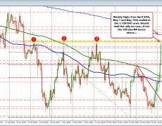 Tough ceiling in the EURUSD being tested
