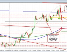 EURUSD extends even lower. Looks toward yesterday's low
