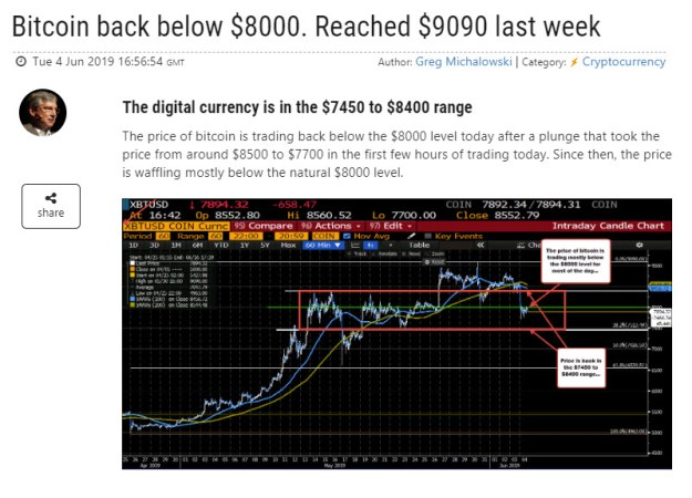Above 100 hour MA at $7880..