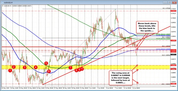 Levels of the AUDUSD through the employment report