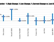 US stocks has a late day move higher and close nearer session highs.