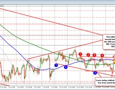 USDJPY moves higher and tests 200 hour MA after US retail sales data