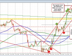 EURUSD dips below lower channel trend line
