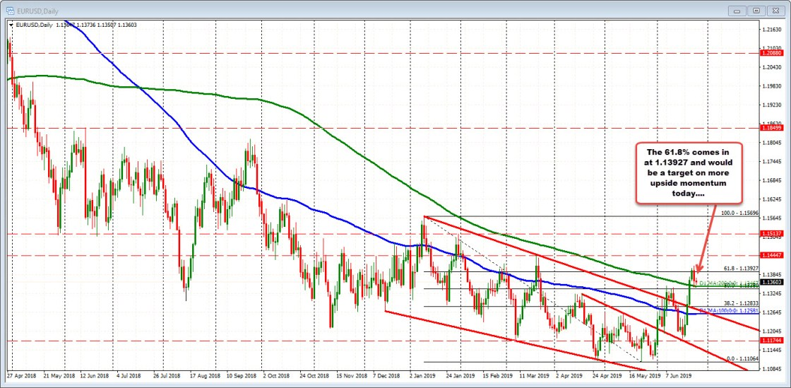EURUSD on the daily chart.