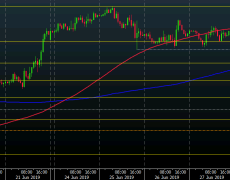EUR/USD hits session low as dollar extends gains to start the new week