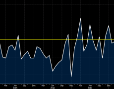 Switzerland May retail sales -1.7% vs -0.7% y/y prior
