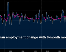 Canada June employment -2.2K vs +9.9K expected