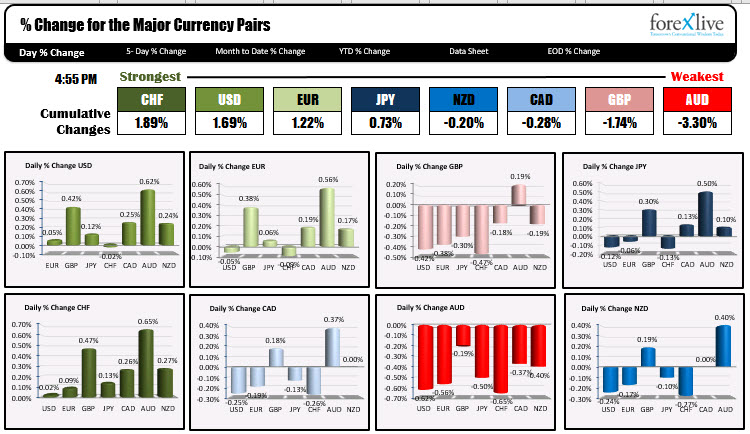 The CHF and USD were the strongest whle the AUD was the weakest.