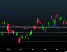 Cable looks poised to retest key daily support as pound slips a little