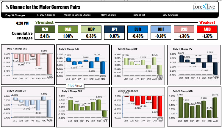 The NZD is the strongest while the AUD and the USD are the weakest