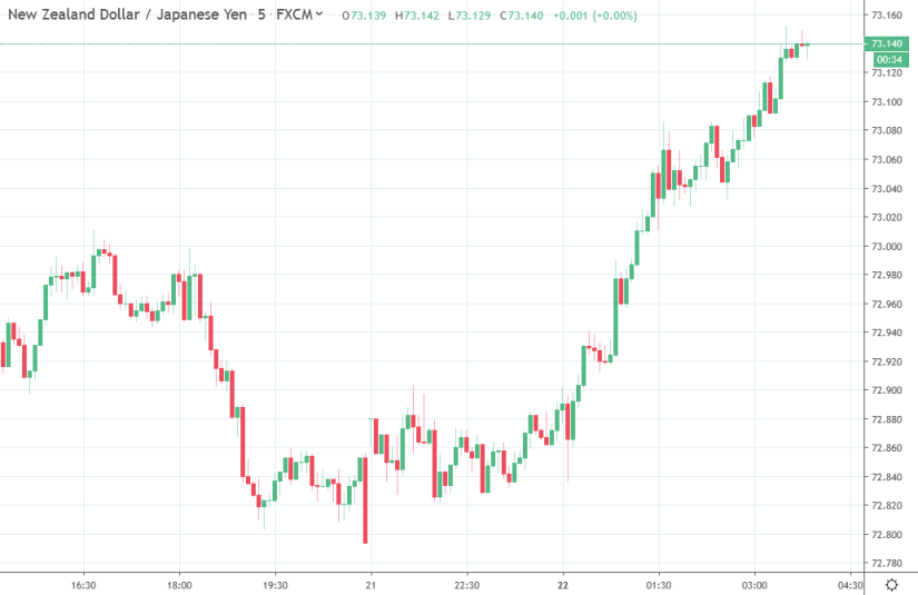 Forex news for Asia trading Monday 22 July 2019